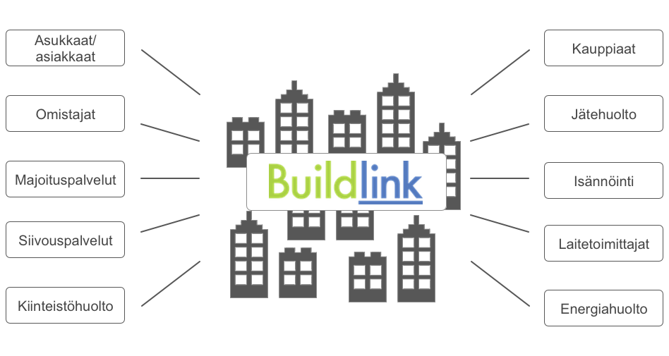 Buildlink screen